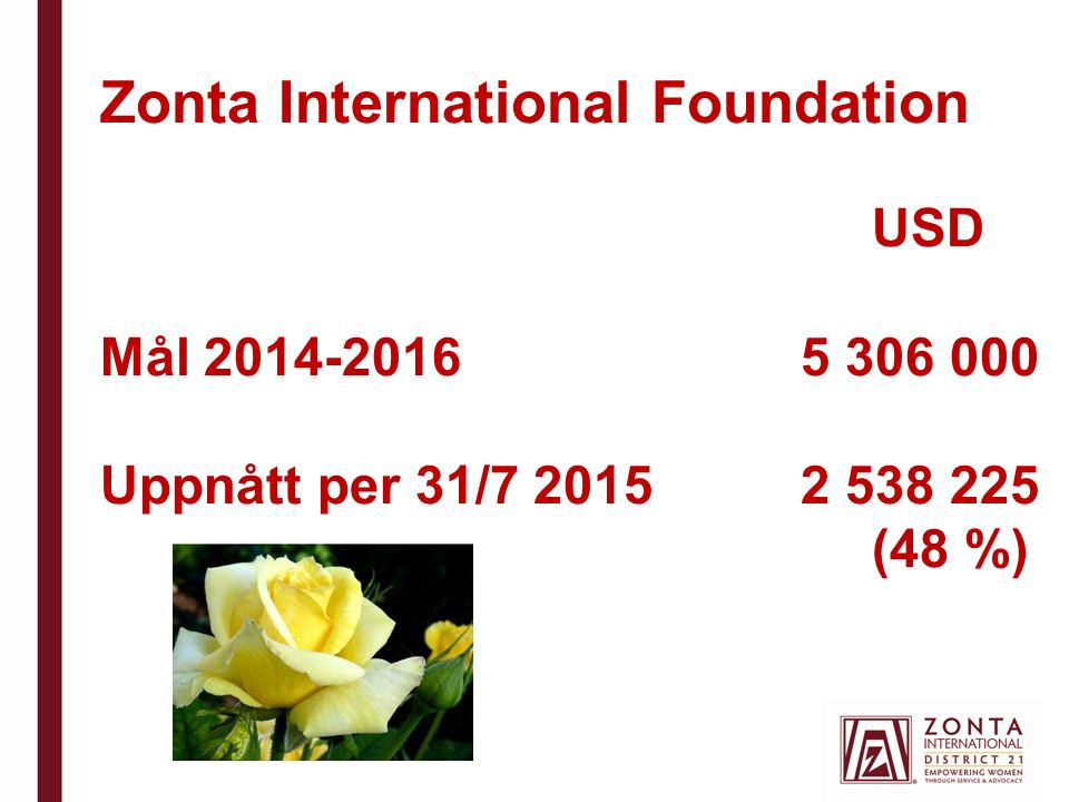 Zonta International Foundation USD Mål 2014-2016 5 306 000 Uppnått per 31/7 2015 2 538 225 (48 %)