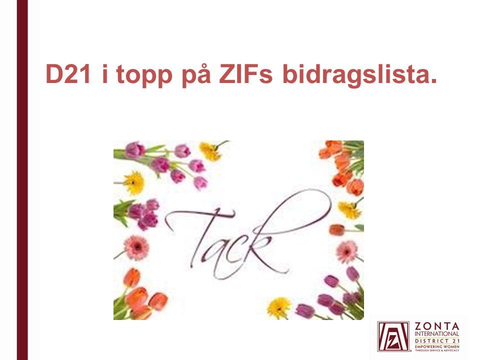 D21 i topp på ZIFs bidragslista.