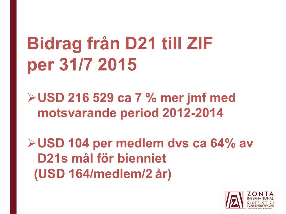 Bidrag från D21 till ZIF per 31/7 2015  USD 216 529 ca 7 % mer jmf med motsvarande period 2012-2014  USD 104 per medlem dvs ca 64% av D21s mål för bienniet (USD 164/medlem/2 år)