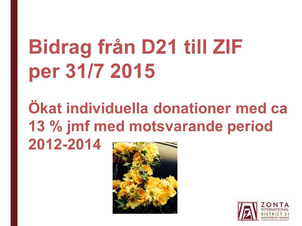 Bidrag från D21 till ZIF per 31/7 2015 Ökat individuella donationer med ca 13 % jmf med motsvarande period 2012-2014