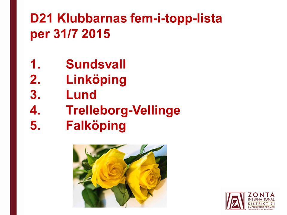 D21 Klubbarnas fem-i-topp-lista per 31/7 2015 1.Sundsvall 2.Linköping 3.Lund 4.Trelleborg-Vellinge 5.Falköping