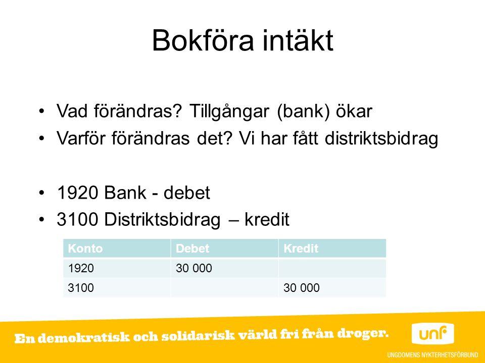 Bokföra intäkt Vad förändras. Tillgångar (bank) ökar Varför förändras det.