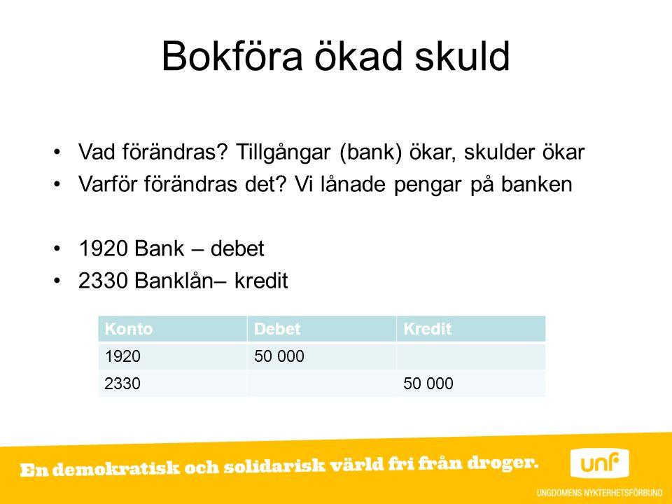Bokföra ökad skuld Vad förändras. Tillgångar (bank) ökar, skulder ökar Varför förändras det.