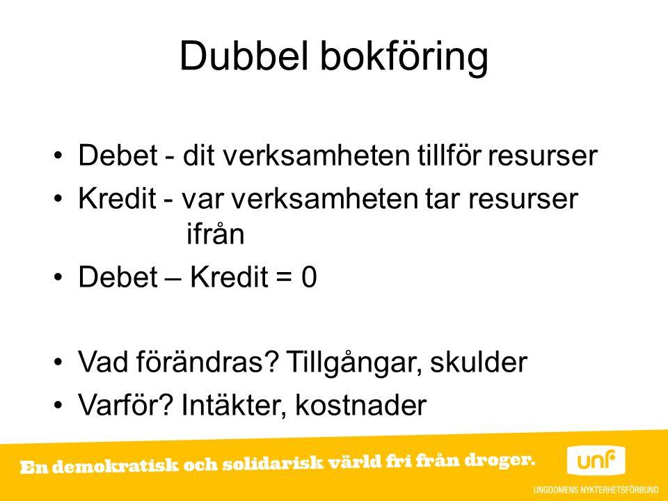 Dubbel bokföring Debet - dit verksamheten tillför resurser Kredit - var verksamheten tar resurser ifrån Debet – Kredit = 0 Vad förändras.