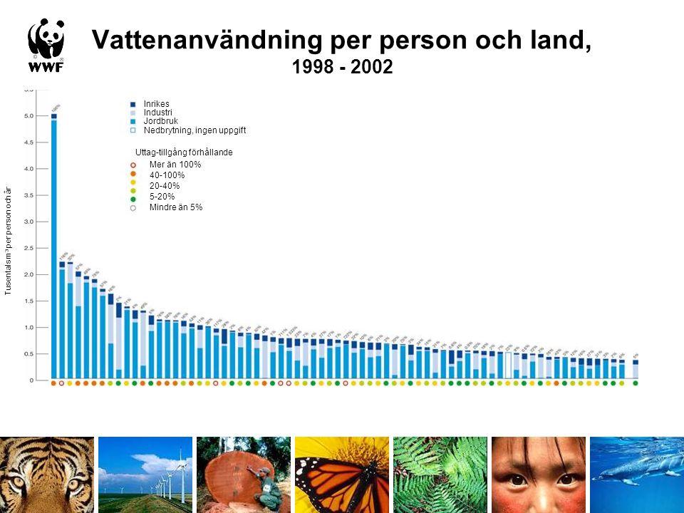 Vattenanvändning per person och land, 1998 - 2002 Inrikes Industri Jordbruk Nedbrytning, ingen uppgift Mer än 100% 40-100% 20-40% 5-20% Mindre än 5% Uttag-tillgång förhållande Tusentals m 3 per person och år