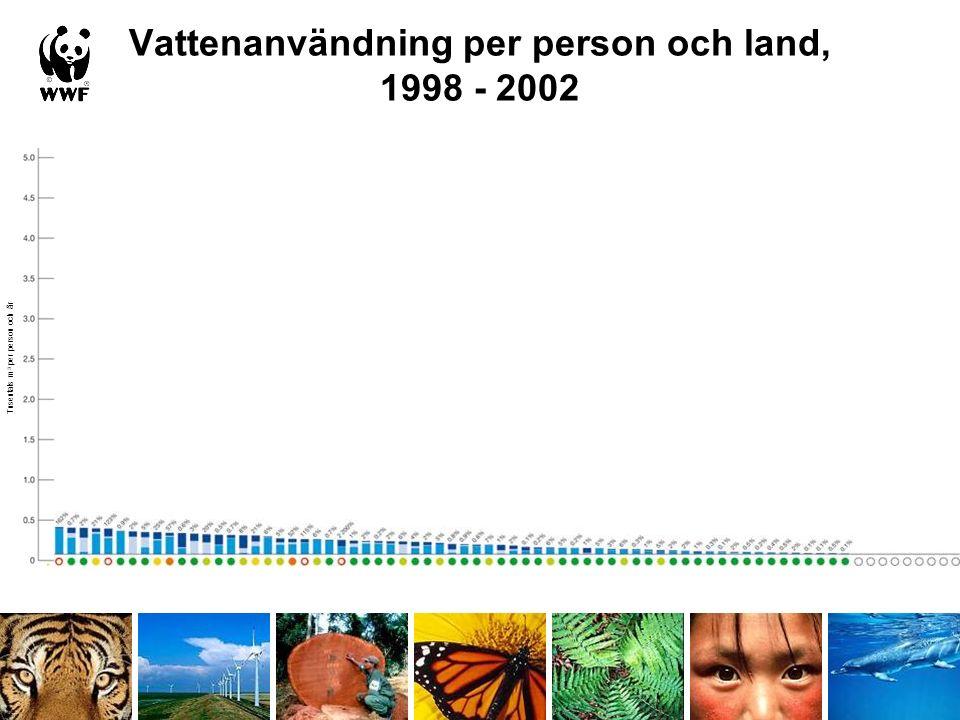 Vattenanvändning per person och land, 1998 - 2002 Tusentals m 3 per person och år