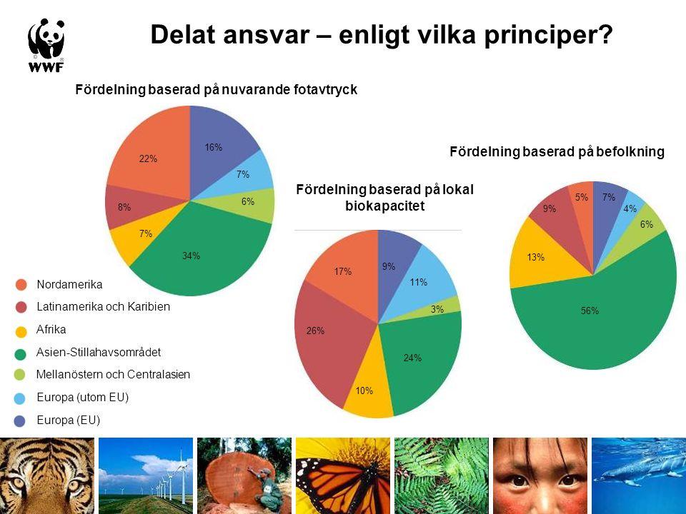 Fördelning baserad på nuvarande fotavtryck 22% 8% 7% 34% 6% 7% 16% Fördelning baserad på lokal biokapacitet 17% 26% 10% 24% 3% 11% 9% 5% 9% 13% 56% 6% 4% 7% Nordamerika Latinamerika och Karibien Afrika Asien-Stillahavsområdet Mellanöstern och Centralasien Europa (utom EU) Europa (EU) Fördelning baserad på befolkning Delat ansvar – enligt vilka principer
