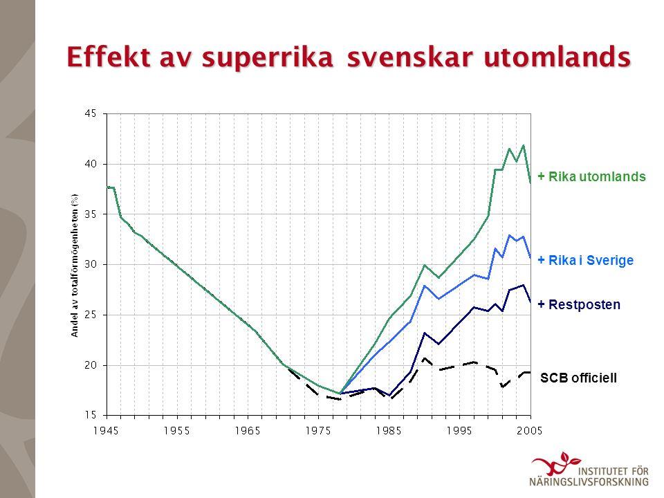 Effekt av superrika svenskar utomlands SCB officiell + Restposten + Rika i Sverige + Rika utomlands
