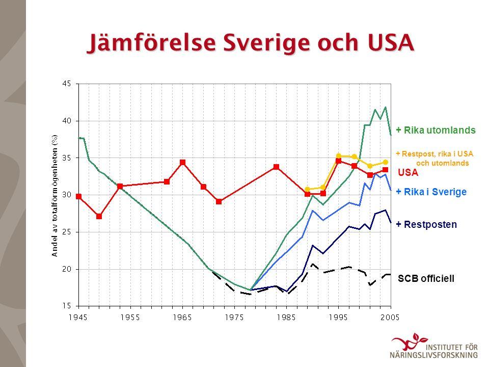 Jämförelse Sverige och USA SCB officiell + Restposten + Rika i Sverige + Rika utomlands USA + Restpost, rika i USA och utomlands