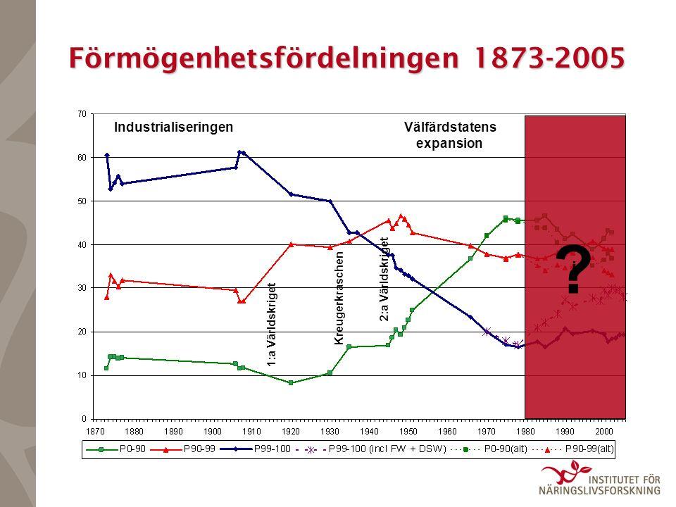 Förmögenhetsfördelningen 1873-2005 IndustrialiseringenVälfärdstatens expansion 1:a Världskriget 2:a Världskriget Kreugerkraschen j