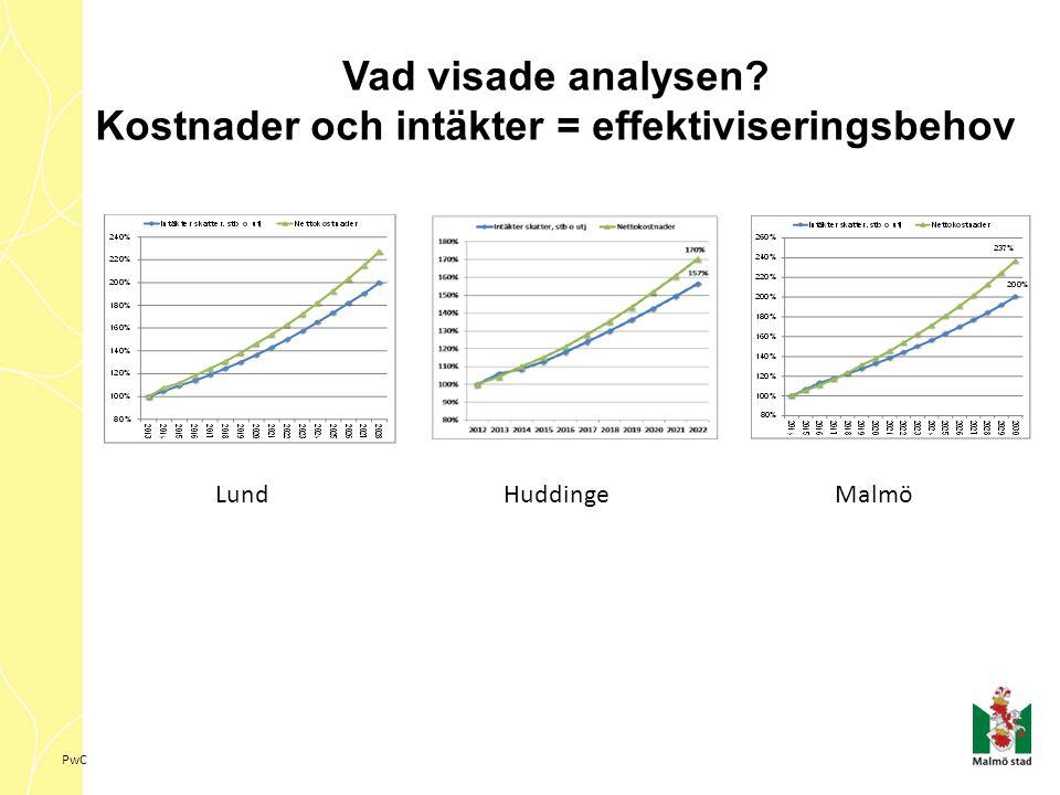 PwC Vad visade analysen? Kostnader och intäkter = effektiviseringsbehov LundMalmöHuddinge
