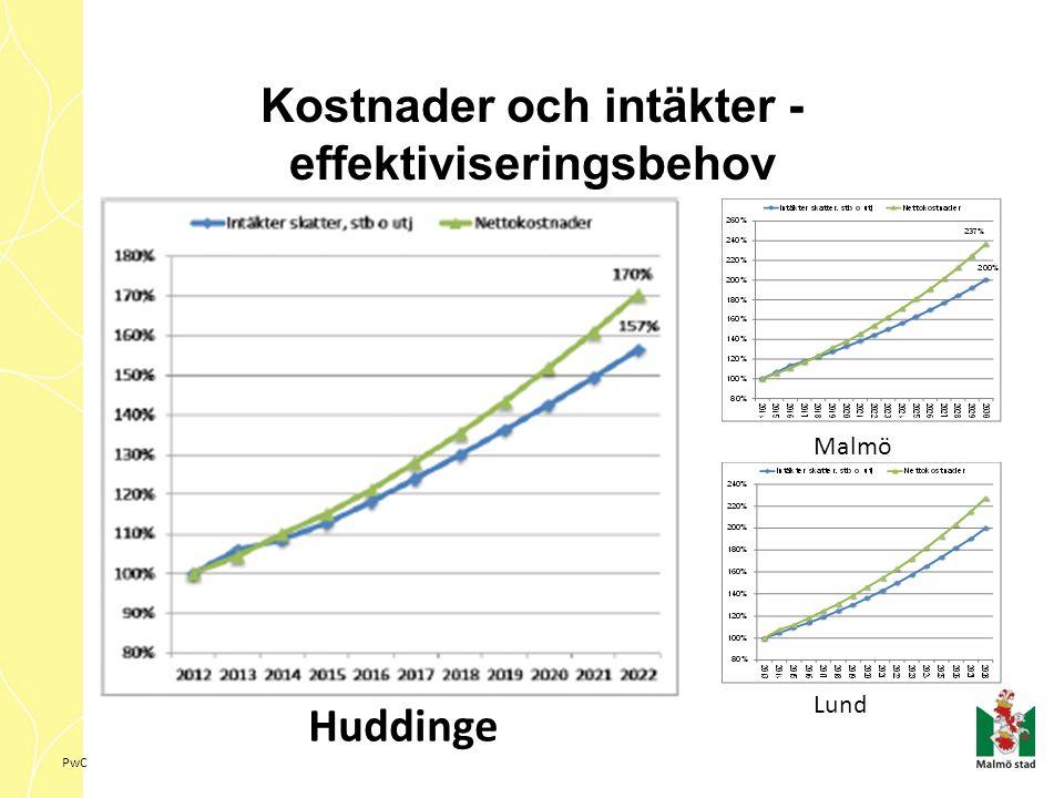 PwC Kostnader och intäkter - effektiviseringsbehov Lund Malmö Huddinge