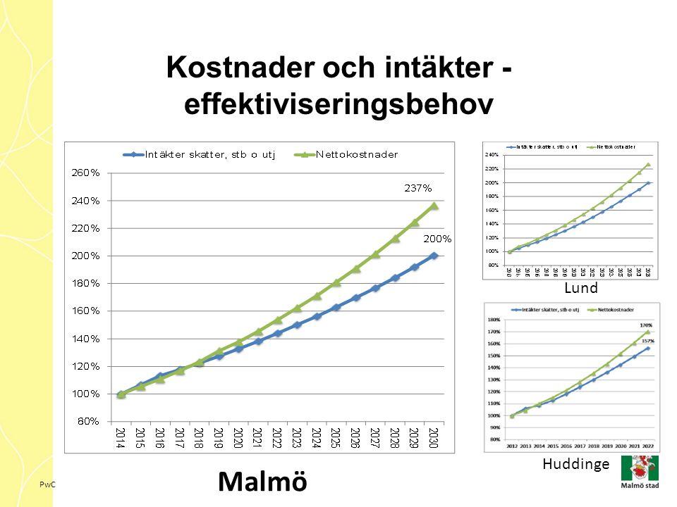 PwC Kostnader och intäkter - effektiviseringsbehov Malmö Lund Huddinge