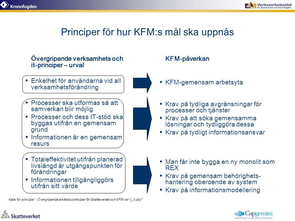 Principer för hur KFM:s mål ska uppnås Övergripande verksamhets och it-principer – urval  Enkelhet för användarna vid all verksamhetsförändring  Processer ska utformas så att samverkan blir möjlig  Processer och dess IT-stöd ska byggas utifrån en gemensam grund  Informationen är en gemensam resurs  Totaleffektivitet utifrån planerad livslängd är utgångspunkten för förändringar  Informationen tillgängliggörs utifrån sitt värde KFM-påverkan  KFM-gemensam arbetsyta  Krav på tydliga avgränsningar för processer och tjänster  Krav på att söka gemensamma lösningar och tydliggöra dessa  Krav på tydligt informationsansvar  Man får inte bygga en ny monolit som REX  Krav på gemensam behörighets- hantering oberoende av system  Krav på informationsmodellering Källa för principer: Övergripande arkitekturprinciper för Skatteverket och KFM ver 1_0.doc