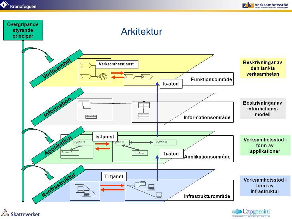 Arkitektur Beskrivningar av den tänkta verksamheten Verksamhetsstöd i form av applikationer Verksamhetsstöd i form av infrastruktur Beskrivningar av informations- modell