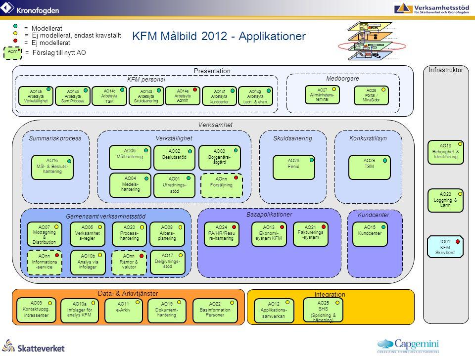 KFM Målbild 2012 - Applikationer Basapplikationer Data- & Arkivtjänster Integration Summarisk process Presentation AO11 e-Arkiv AO19 Dokument- hantering AO24 PA/HR/Resu rs-hantering AO21 Fakturerings -system AO13 Ekonomi- system KFM AO12 Applikations- samverkan Gemensamt verksamhetsstöd AO08 Arbets- planering AO20 Process- hantering AO09 Kontaktuppg.