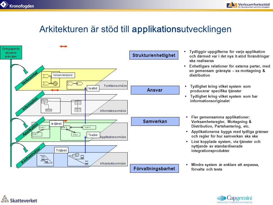 Arkitekturen är stöd till applikationsutvecklingen  Tydlighet kring vilket system som producerar specifika tjänster  Tydlighet kring vilket system som har informationsoriginalet  Fler gemensamma applikationer: Verksamhetsregler, Mottagning & Distribution, Partshantering, etc.