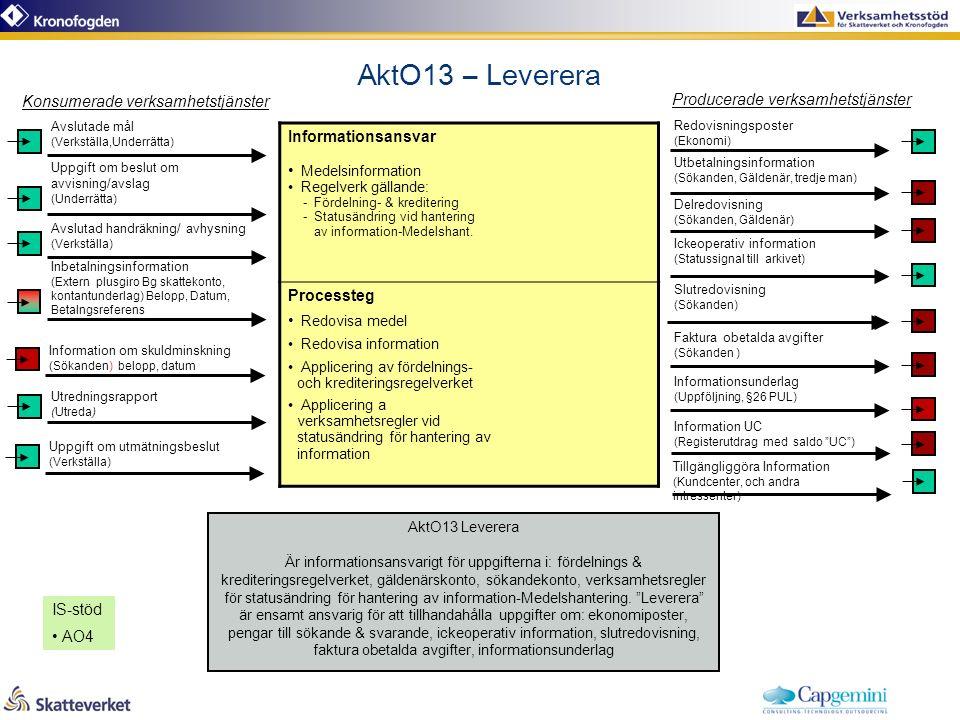 AktO13 – Leverera AktO13 Leverera Är informationsansvarigt för uppgifterna i: fördelnings & krediteringsregelverket, gäldenärskonto, sökandekonto, verksamhetsregler för statusändring för hantering av information-Medelshantering.