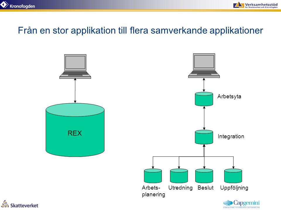 Från en stor applikation till flera samverkande applikationer UtredningUppföljning Integration BeslutArbets- planering Arbetsyta REX