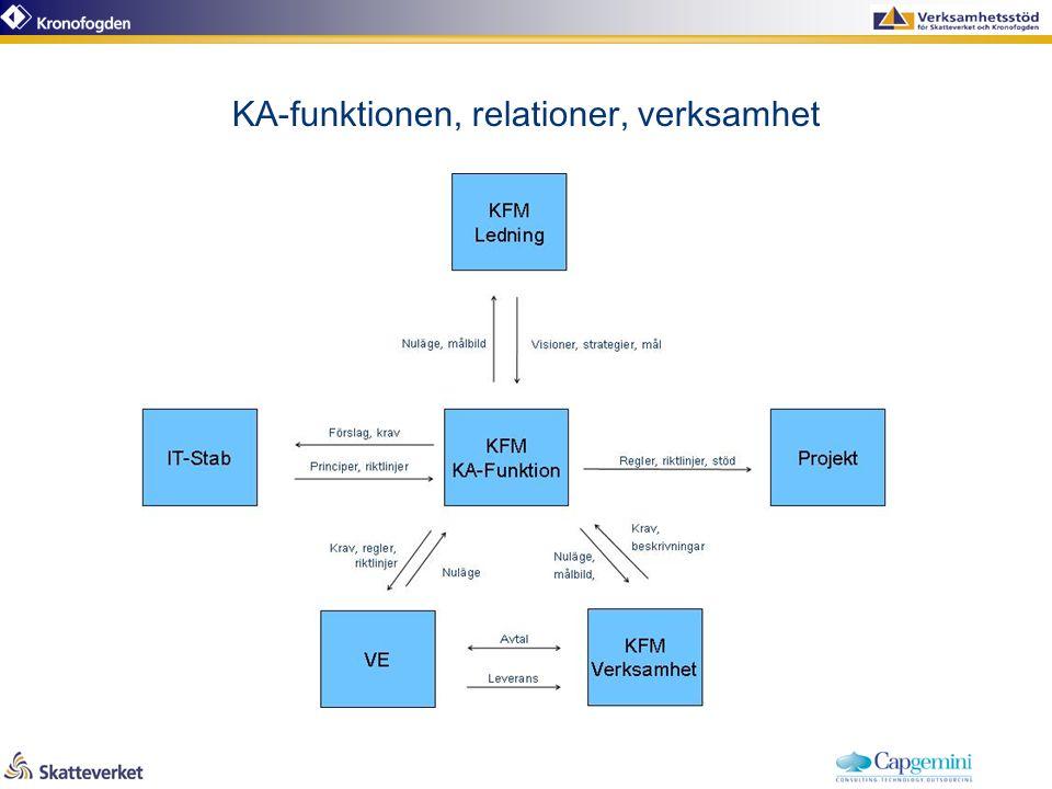 KA-funktionen, relationer, verksamhet