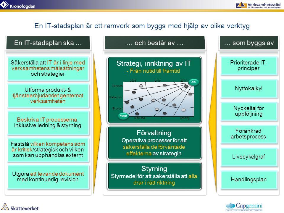 En IT-stadsplan är ett ramverk som byggs med hjälp av olika verktyg Förvaltning Operativa processer for att säkerställa de förväntade effekterna av strategin Förvaltning Operativa processer for att säkerställa de förväntade effekterna av strategin Strategi, inriktning av IT - Från nutid till framtid Strategi, inriktning av IT - Från nutid till framtid Nuläge 20092010 2011 Ekonomi MarknadITLedning Staber övr.