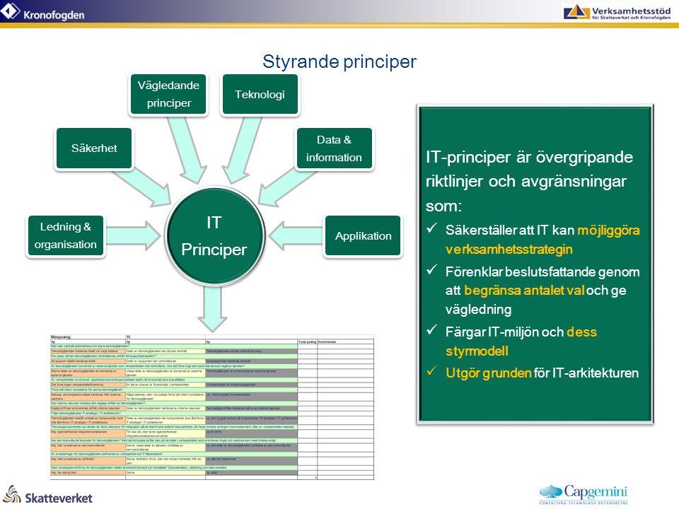 Styrande principer IT-principer är övergripande riktlinjer och avgränsningar som: Säkerställer att IT kan möjliggöra verksamhetsstrategin Förenklar beslutsfattande genom att begränsa antalet val och ge vägledning Färgar IT-miljön och dess styrmodell Utgör grunden för IT-arkitekturen IT-principer är övergripande riktlinjer och avgränsningar som: Säkerställer att IT kan möjliggöra verksamhetsstrategin Förenklar beslutsfattande genom att begränsa antalet val och ge vägledning Färgar IT-miljön och dess styrmodell Utgör grunden för IT-arkitekturen IT Principer Ledning & organisation Säkerhet Vägledande principer Teknologi Data & information Applikation