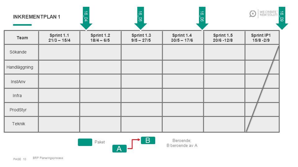 INKREMENTPLAN 1 PAGE 10 BRP Planeringsprocess Team Sprint 1.1 21/3 – 15/4 Sprint 1.2 18/4 – 6/5 Sprint 1.3 9/5 – 27/5 Sprint 1.4 30/5 – 17/6 Sprint 1.