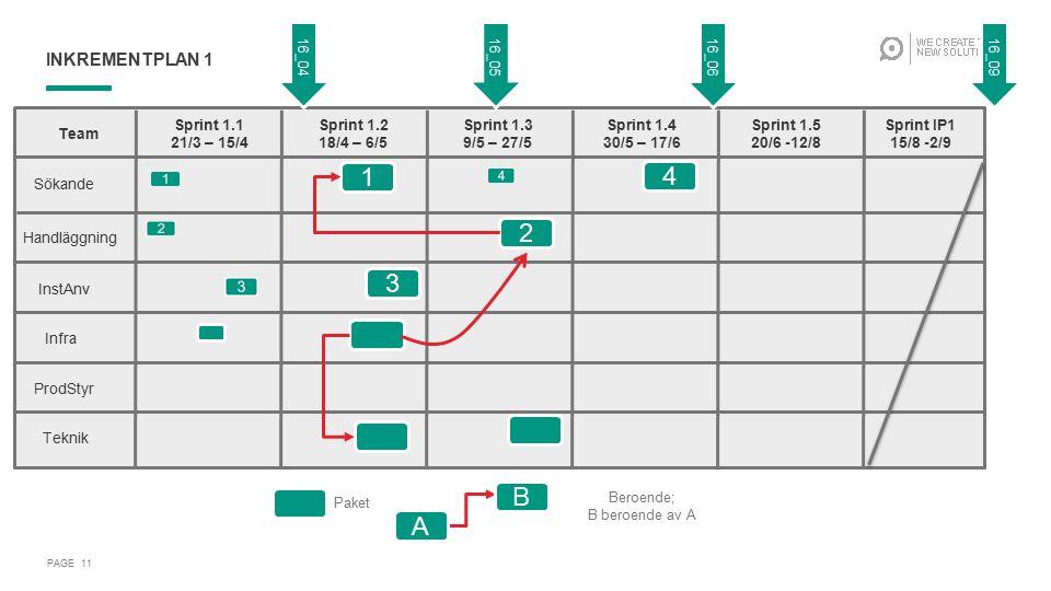 INKREMENTPLAN 1 PAGE 11 1 2 3 4 Team Sprint 1.1 21/3 – 15/4 Sprint 1.2 18/4 – 6/5 Sprint 1.3 9/5 – 27/5 Sprint 1.4 30/5 – 17/6 Sprint 1.5 20/6 -12/8 S