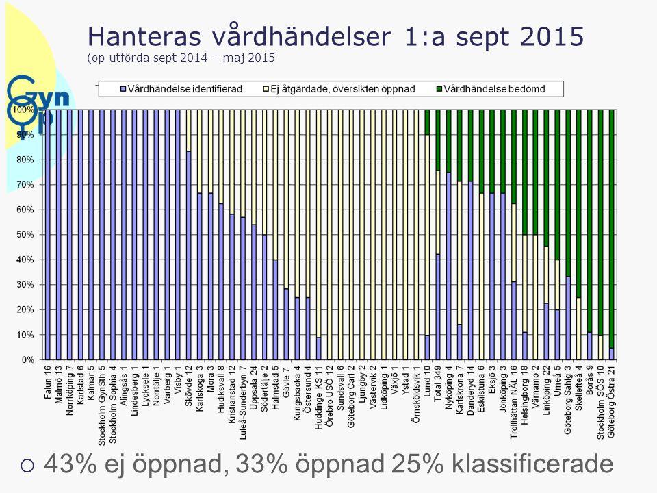 Hanteras vårdhändelser 1:a sept 2015 (op utförda sept 2014 – maj 2015  43% ej öppnad, 33% öppnad 25% klassificerade