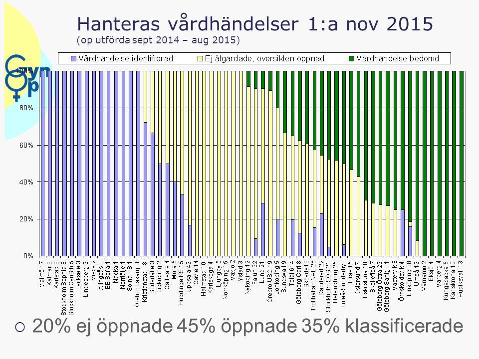 Hanteras vårdhändelser 1:a nov 2015 (op utförda sept 2014 – aug 2015)  20% ej öppnade 45% öppnade 35% klassificerade