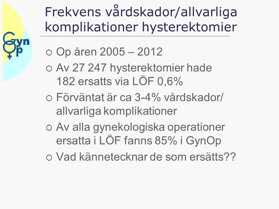 Frekvens vårdskador/allvarliga komplikationer hysterektomier  Op åren 2005 – 2012  Av 27 247 hysterektomier hade 182 ersatts via LÖF 0,6%  Förvänta