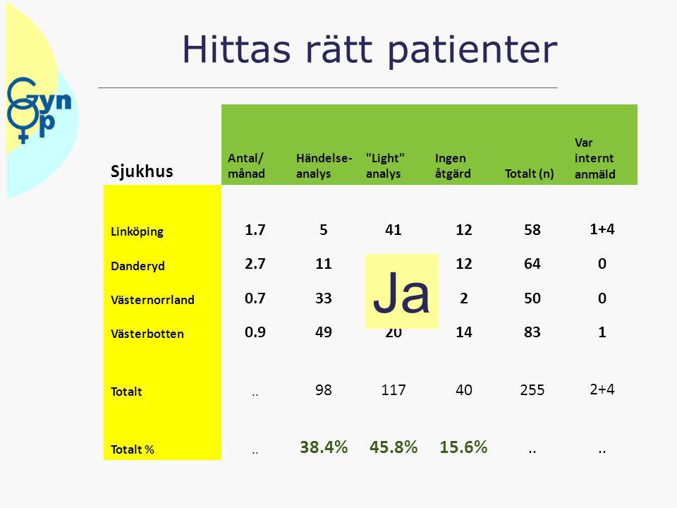 Hittas rätt patienter Sjukhus Antal/ månad Händelse- analys
