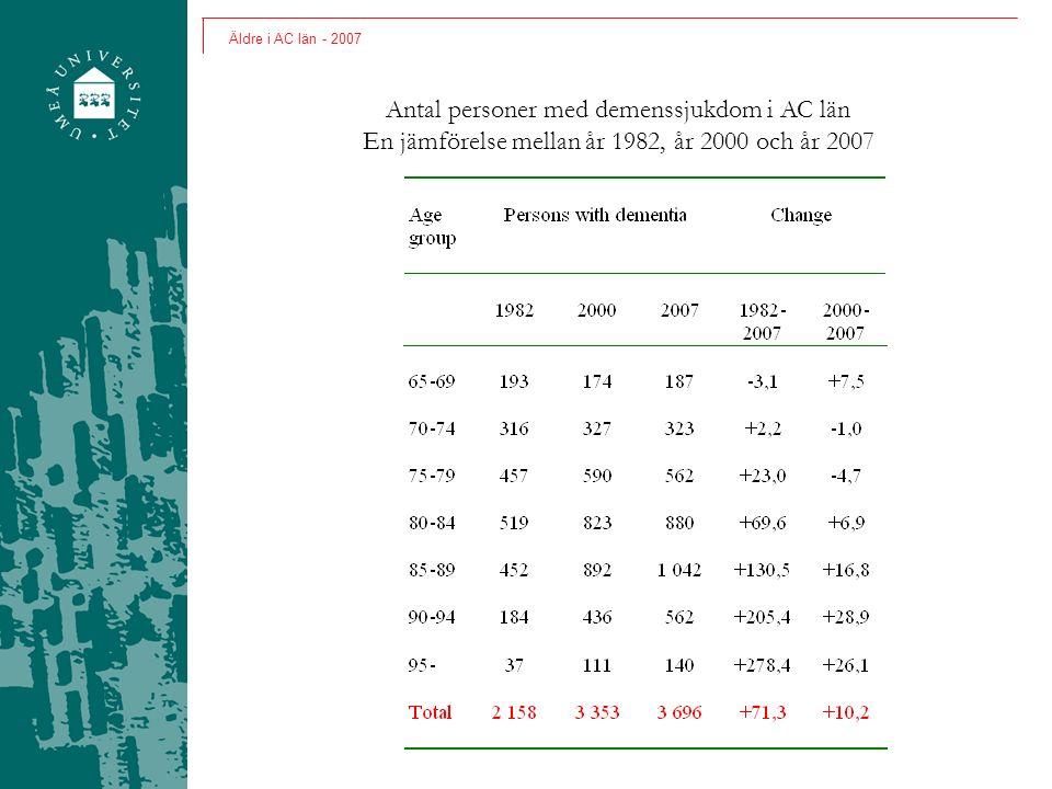 Antal personer med demenssjukdom i AC län En jämförelse mellan år 1982, år 2000 och år 2007