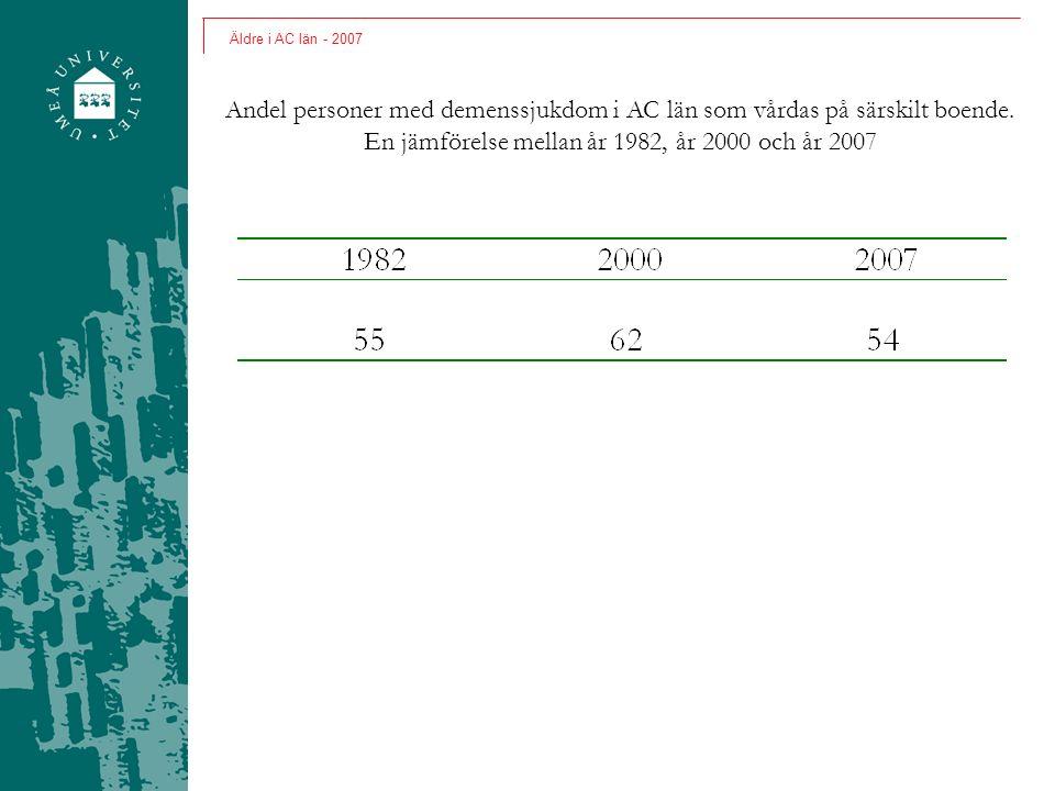 Äldre i AC län - 2007 Andel personer med demenssjukdom i AC län som vårdas på särskilt boende. En jämförelse mellan år 1982, år 2000 och år 2007
