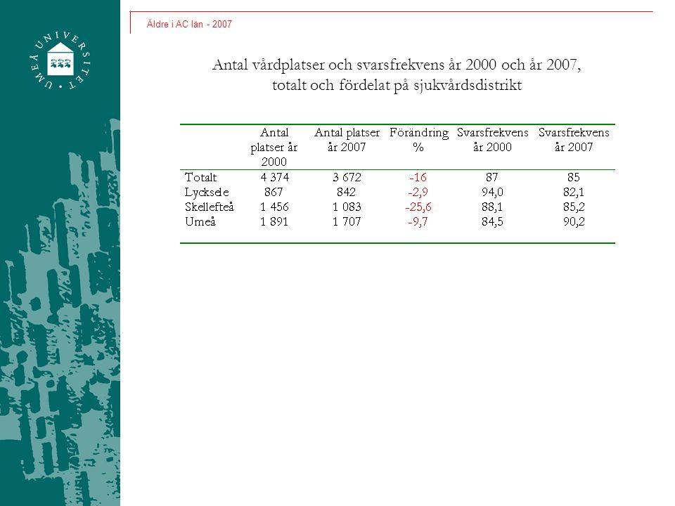 Antal vårdplatser och svarsfrekvens år 2000 och år 2007, totalt och fördelat på sjukvårdsdistrikt Äldre i AC län - 2007
