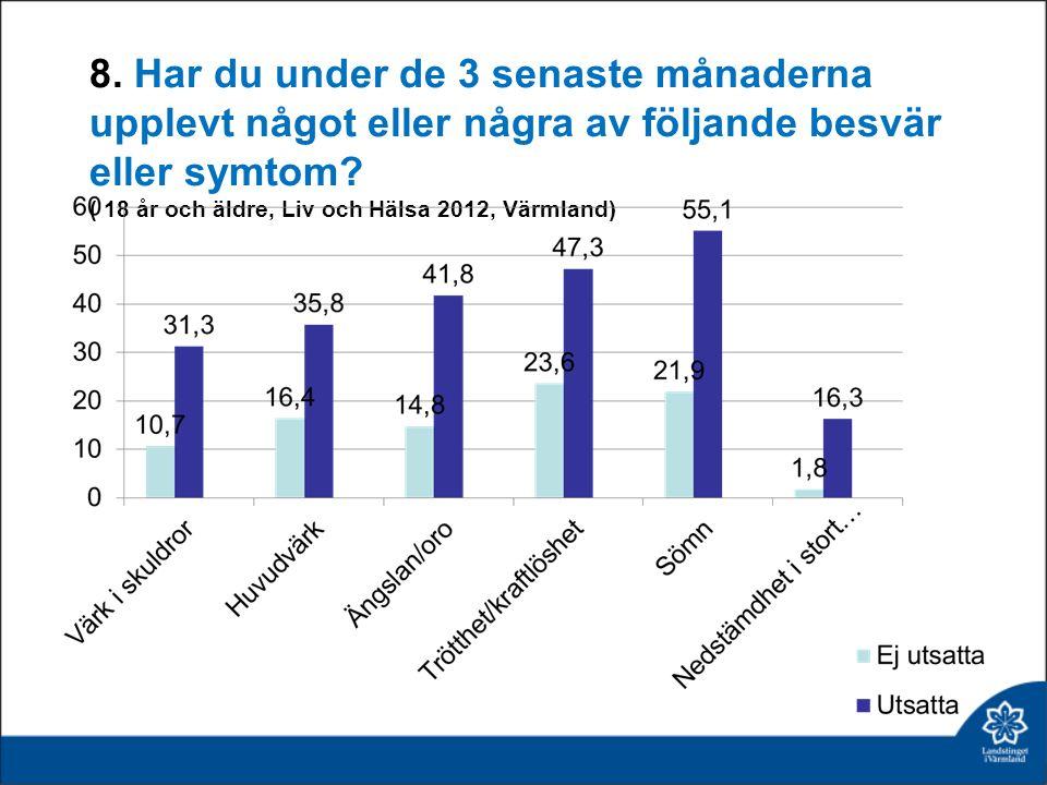 8. Har du under de 3 senaste månaderna upplevt något eller några av följande besvär eller symtom? ( 18 år och äldre, Liv och Hälsa 2012, Värmland)