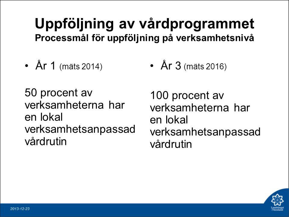 Uppföljning av vårdprogrammet Processmål för uppföljning på verksamhetsnivå År 1 (mäts 2014) 50 procent av verksamheterna har en lokal verksamhetsanpassad vårdrutin År 3 (mäts 2016) 100 procent av verksamheterna har en lokal verksamhetsanpassad vårdrutin 2013-12-23
