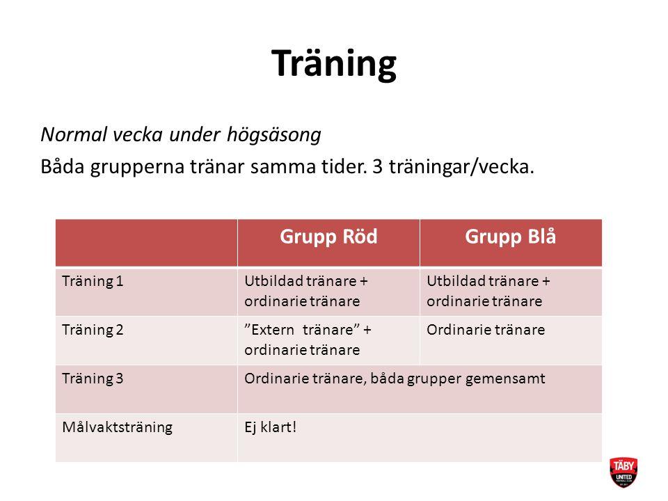 Träning Normal vecka under högsäsong Båda grupperna tränar samma tider.