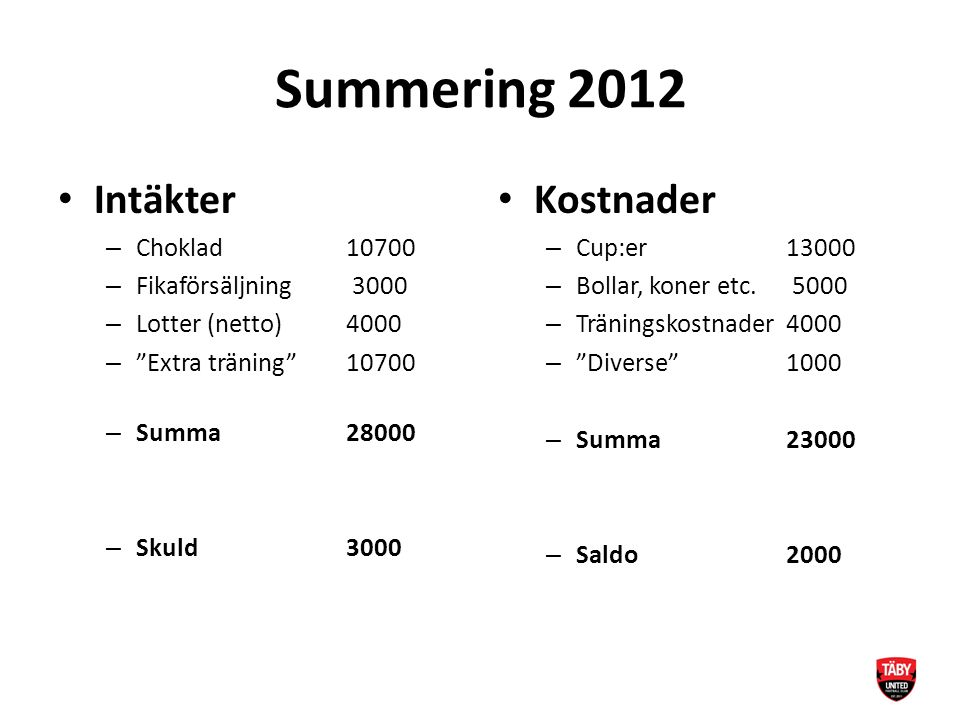 Summering 2012 Intäkter – Choklad10700 – Fikaförsäljning 3000 – Lotter (netto)4000 – Extra träning 10700 – Summa28000 – Skuld 3000 Kostnader – Cup:er13000 – Bollar, koner etc.