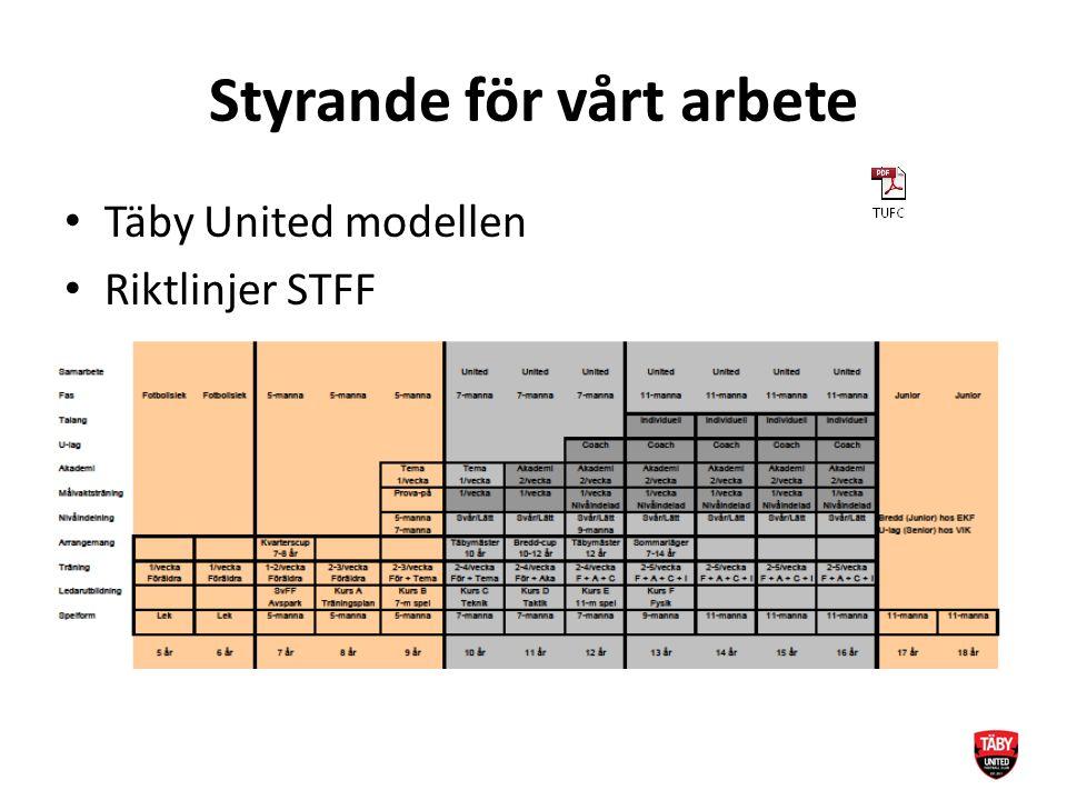 Utrustning (TUFC) Gemensamt inköp overaller + (ev.
