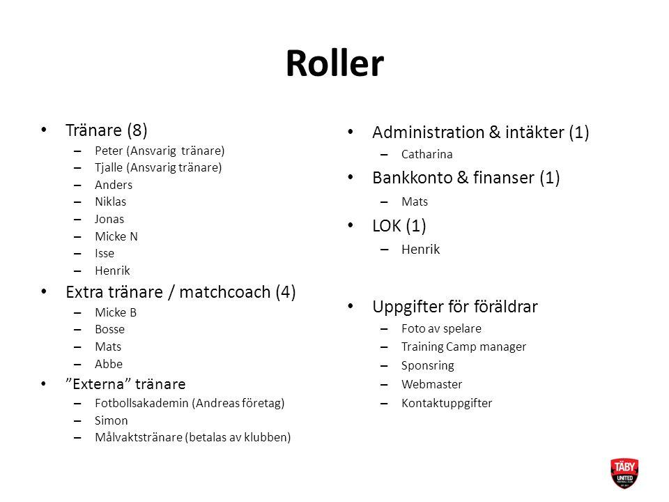 Roller Tränare (8) – Peter (Ansvarig tränare) – Tjalle (Ansvarig tränare) – Anders – Niklas – Jonas – Micke N – Isse – Henrik Extra tränare / matchcoach (4) – Micke B – Bosse – Mats – Abbe Externa tränare – Fotbollsakademin (Andreas företag) – Simon – Målvaktstränare (betalas av klubben) Administration & intäkter (1) – Catharina Bankkonto & finanser (1) – Mats LOK (1) – Henrik Uppgifter för föräldrar – Foto av spelare – Training Camp manager – Sponsring – Webmaster – Kontaktuppgifter