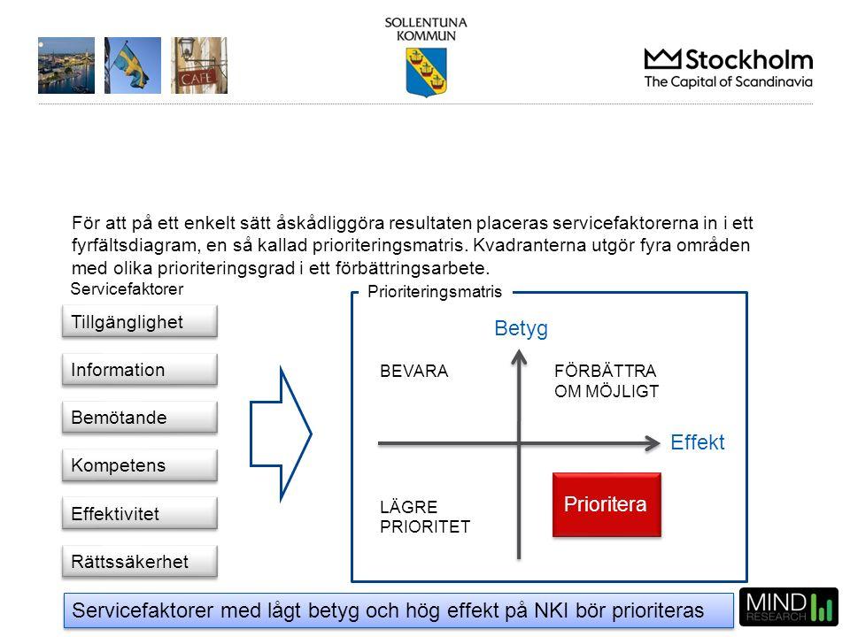Sollentuna kommun – jan-dec 2014 För att på ett enkelt sätt åskådliggöra resultaten placeras servicefaktorerna in i ett fyrfältsdiagram, en så kallad