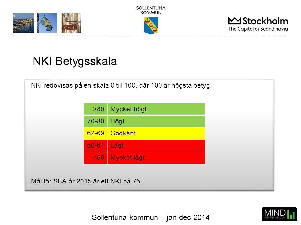 Sollentuna kommun – jan-dec 2014 NKI redovisas på en skala 0 till 100, där 100 är högsta betyg. Mål för SBA år 2015 är ett NKI på 75. >80Mycket högt 7