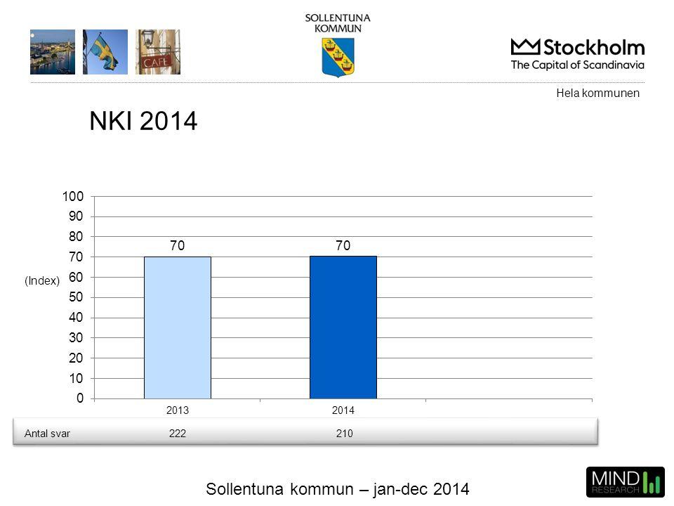 Sollentuna kommun – jan-dec 2014 (Index) Hela kommunen NKI 2014 Antal svar222210