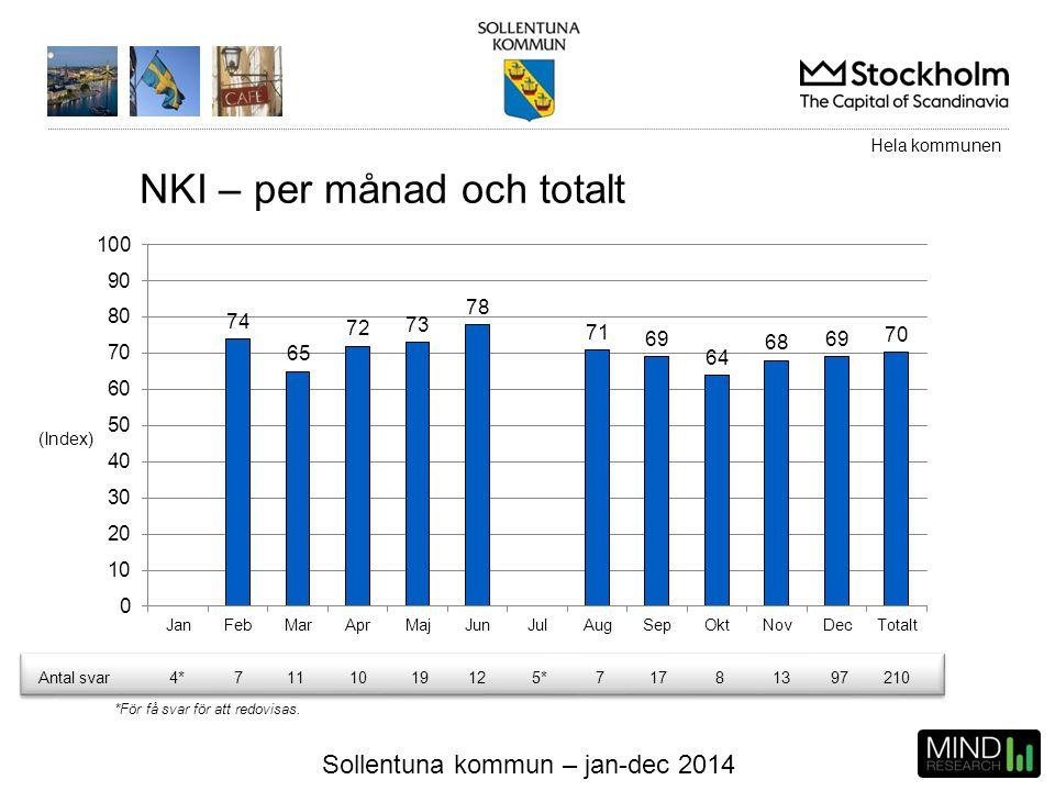Sollentuna kommun – jan-dec 2014 NKI – per månad och totalt (Index) Hela kommunen Antal svar4*7111019125*71781397210 *För få svar för att redovisas.