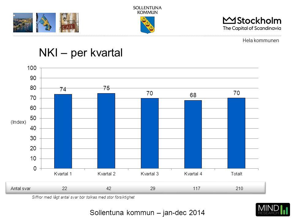 Sollentuna kommun – jan-dec 2014 NKI – per kvartal (Index) Hela kommunen Antal svar224229117210 Siffror med lågt antal svar bör tolkas med stor försik
