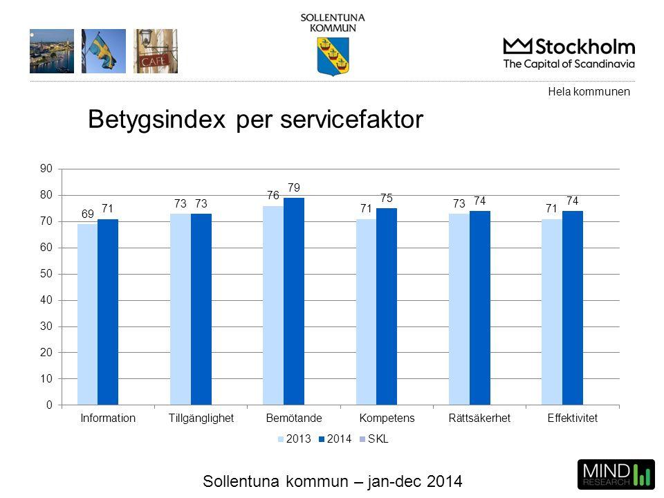 Sollentuna kommun – jan-dec 2014 Betygsindex per servicefaktor Hela kommunen