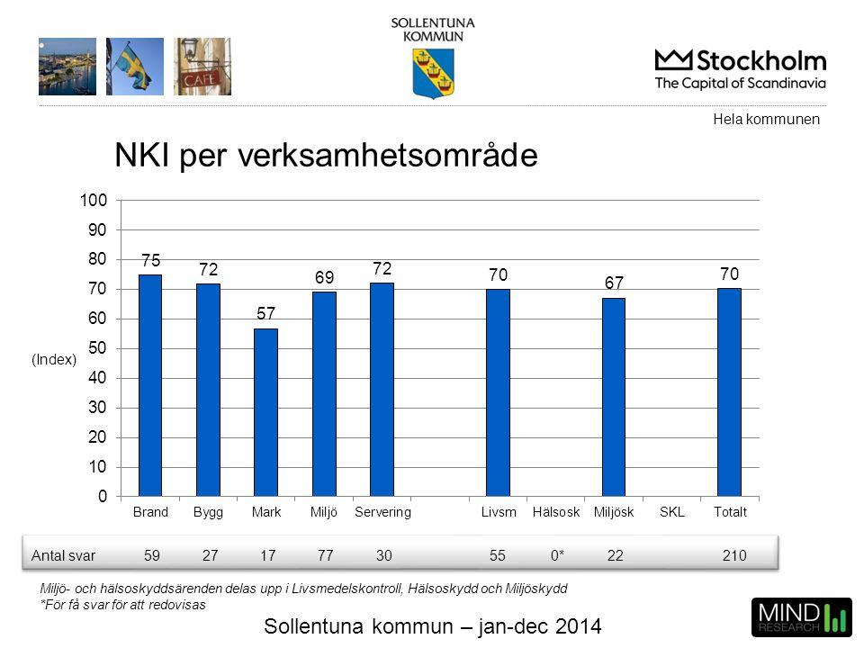 Sollentuna kommun – jan-dec 2014 NKI per verksamhetsområde (Index) Miljö- och hälsoskyddsärenden delas upp i Livsmedelskontroll, Hälsoskydd och Miljös