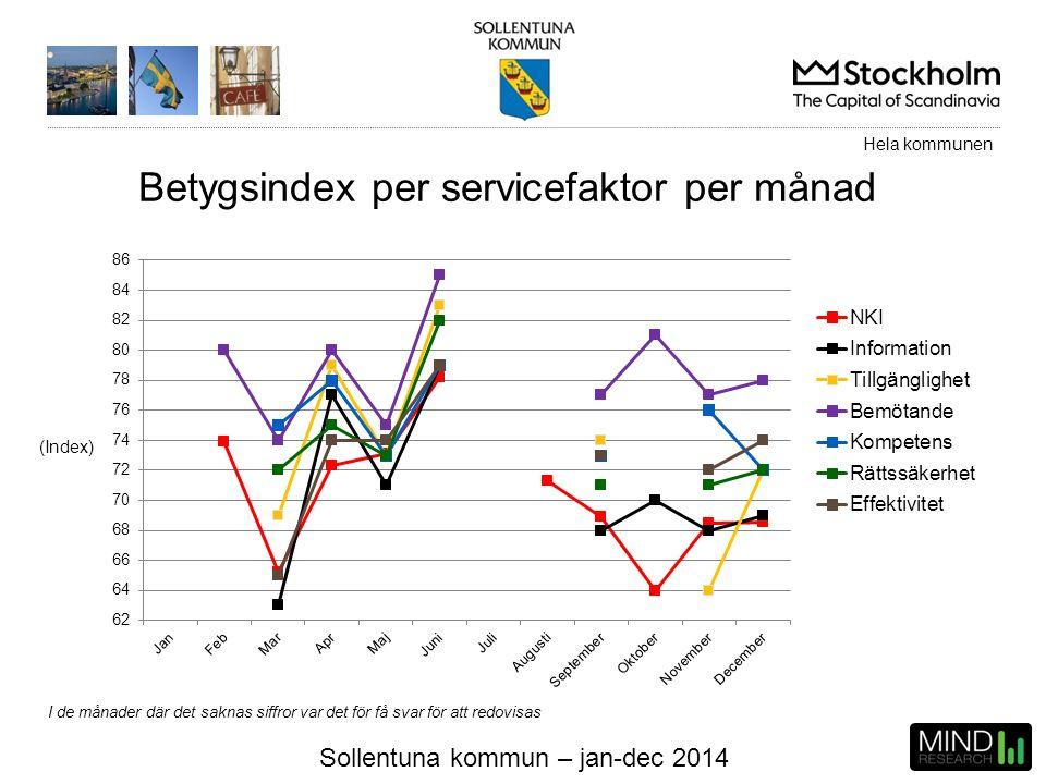Sollentuna kommun – jan-dec 2014 (Index) Betygsindex per servicefaktor per månad Hela kommunen I de månader där det saknas siffror var det för få svar