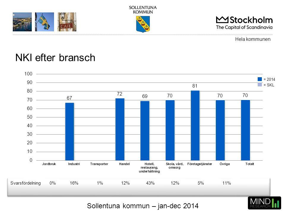 Sollentuna kommun – jan-dec 2014 NKI efter bransch Svarsfördelning0%16%1%12%43%12%5%11% Hela kommunen = 2014 = SKL